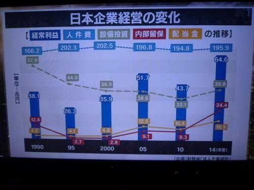 日本企業経営の変化