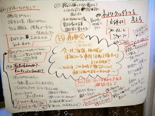 7月開催のコラボ塾、分科会資料を基に