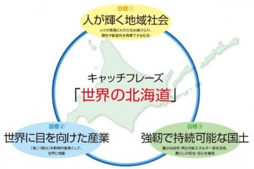 キャッチフレーズ「世界の北海道」