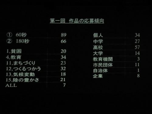 中高生はじめ150を越える応募作品!