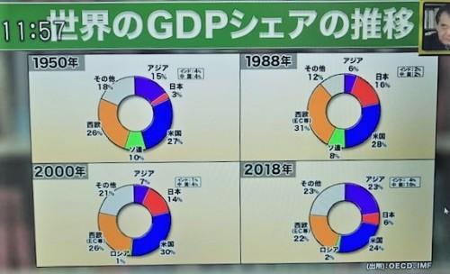 GDPの変遷
